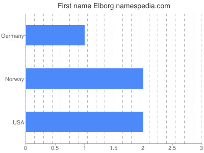 Given name Elborg