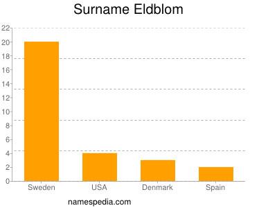 Surname Eldblom
