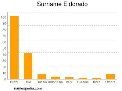 Surname Eldorado