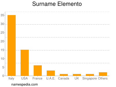 Surname Elemento