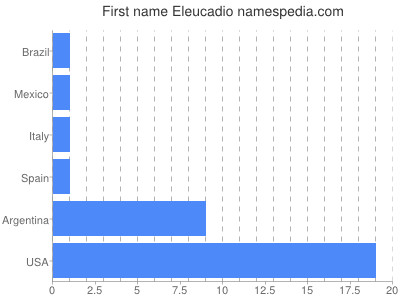 Given name Eleucadio