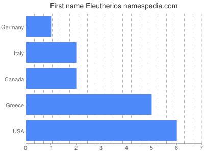 Given name Eleutherios