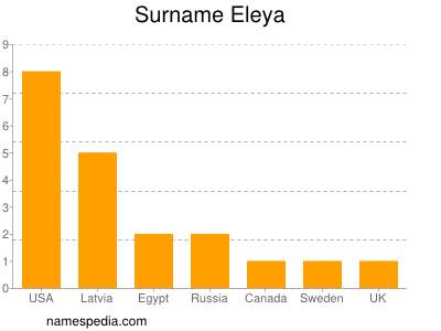 Surname Eleya