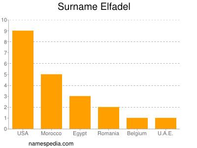 Surname Elfadel