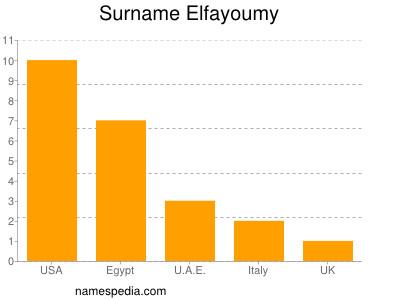 Surname Elfayoumy