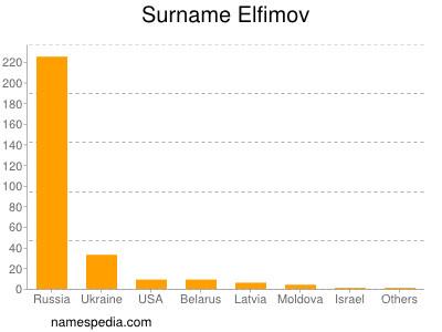 Surname Elfimov