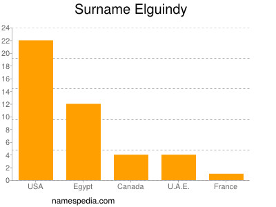 nom Elguindy