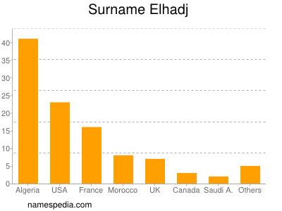 Surname Elhadj