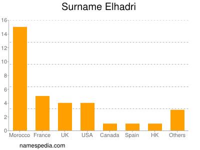 Surname Elhadri