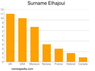 Surname Elhajoui
