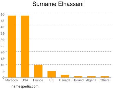Surname Elhassani