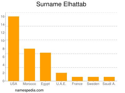 Familiennamen Elhattab