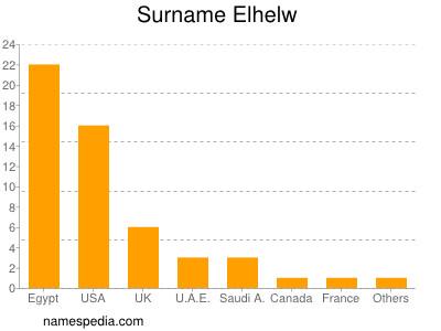 Familiennamen Elhelw