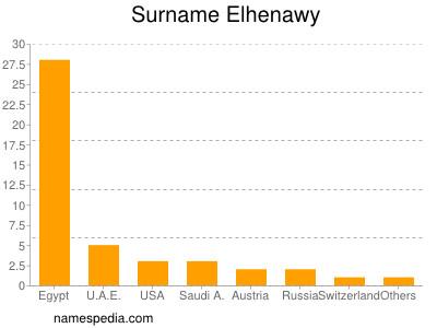 Surname Elhenawy