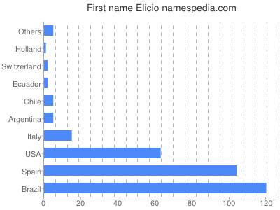 Given name Elicio