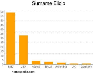 Surname Elicio