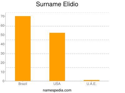 Familiennamen Elidio