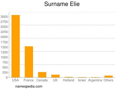 Surname Elie