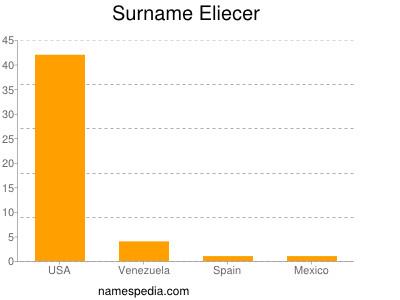 Surname Eliecer