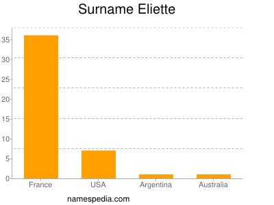 Familiennamen Eliette