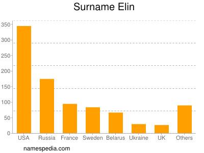Surname Elin