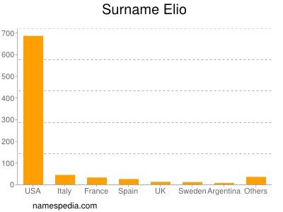 Surname Elio