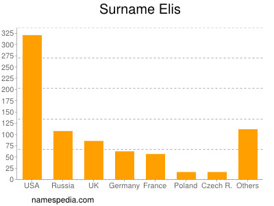 Surname Elis