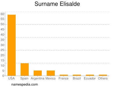 Familiennamen Elisalde