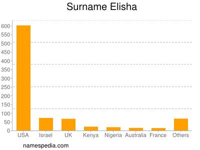 Surname Elisha