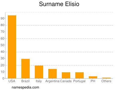 Surname Elisio