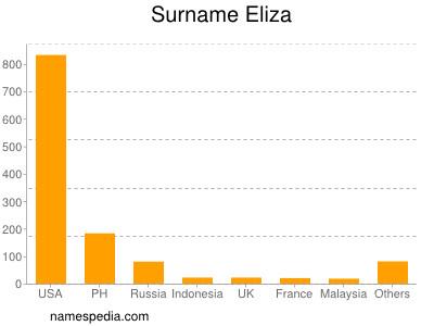 Surname Eliza