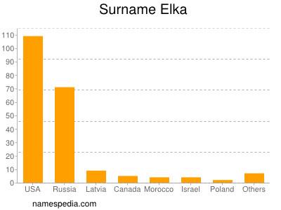 Surname Elka