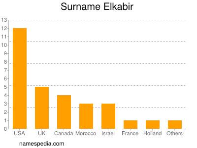 Surname Elkabir