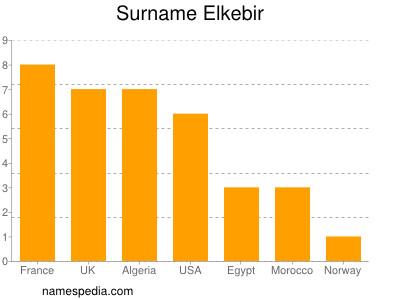 Surname Elkebir