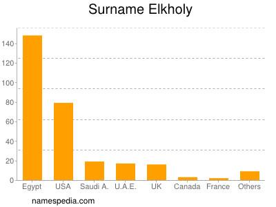Surname Elkholy