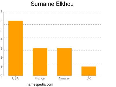Surname Elkhou