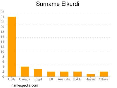 Surname Elkurdi