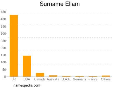 Familiennamen Ellam