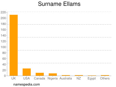 Surname Ellams