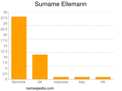 Surname Ellemann