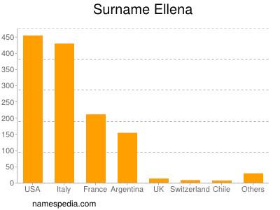 Surname Ellena