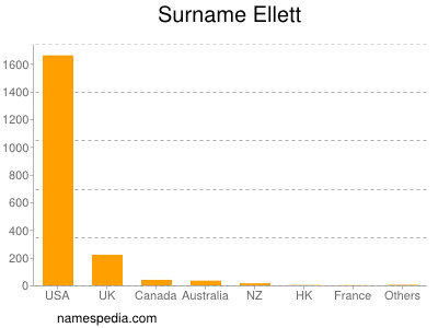 Surname Ellett