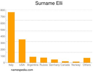 Surname Elli