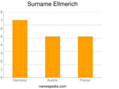 Surname Ellmerich