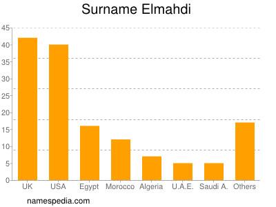 Surname Elmahdi