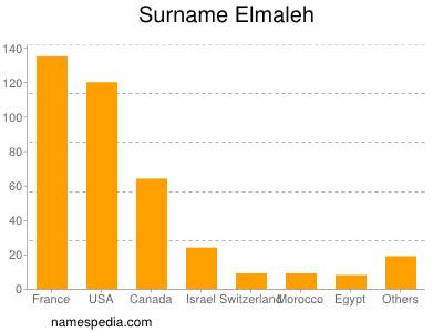 Familiennamen Elmaleh