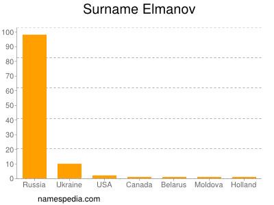 Surname Elmanov