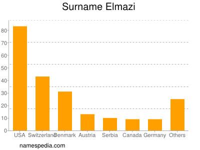 Surname Elmazi
