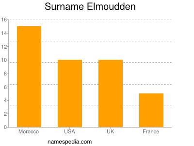 Surname Elmoudden