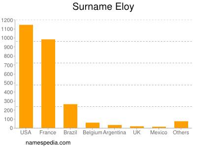 Surname Eloy